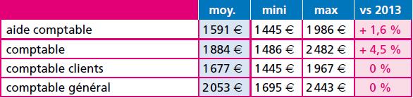 2_Randstad salaires_comptable_2014