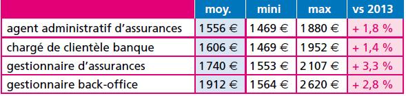 4_Randstad salaires_banque assurance_2014