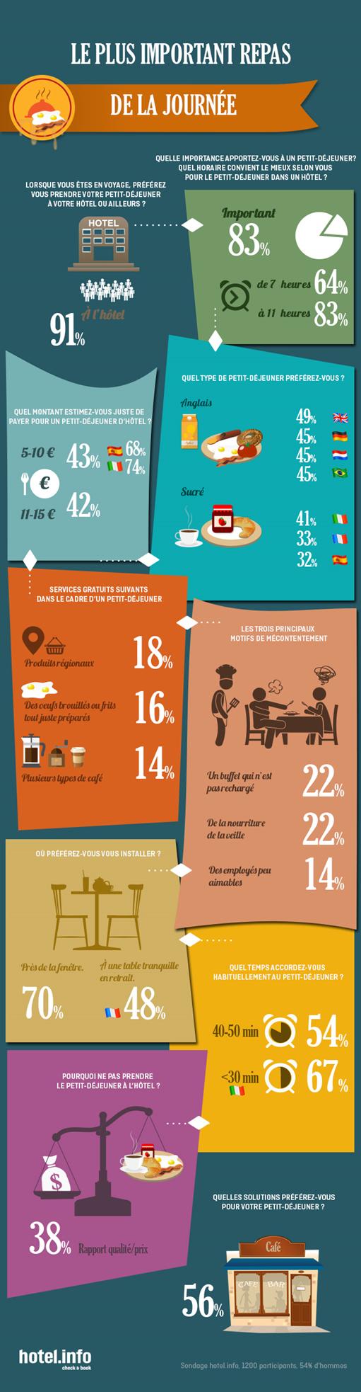 infographie hotelinfo petit-déjeuner