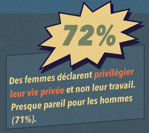 72 % des femmes attachees vie privee