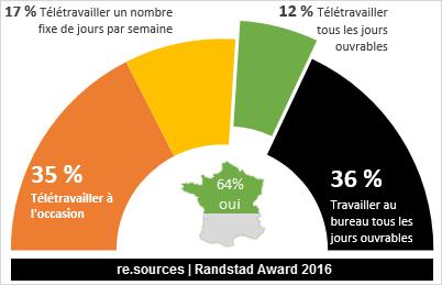 Le francais et le teletravail etude randstad FRANCE 2016