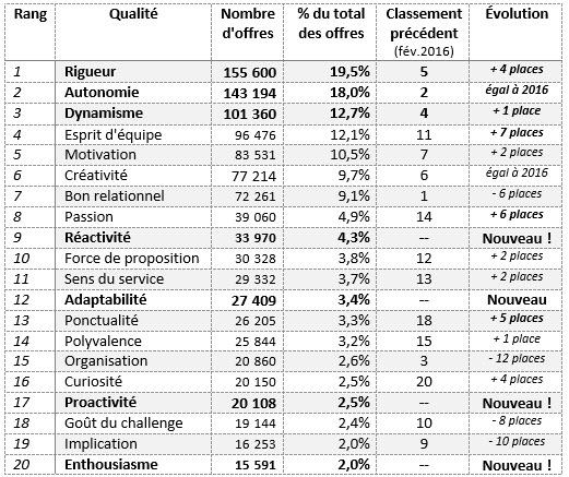 Qualites les plus demandees par les recruteurs