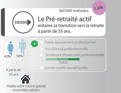 trajectoire professionnelle pré-retraité actif